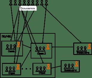 Описание системы АСУ ЕСПП, Схема структурная программно-технического комплекса АСУ ЕСПП - Организация деятельности информационного вычислительного центра Октябрьской железной дороги