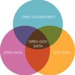 Запрос на открытые данные |