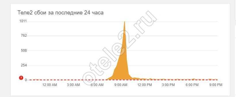 Теле2: нет сети, проблемы со связью сегодня - Не работает Tele2